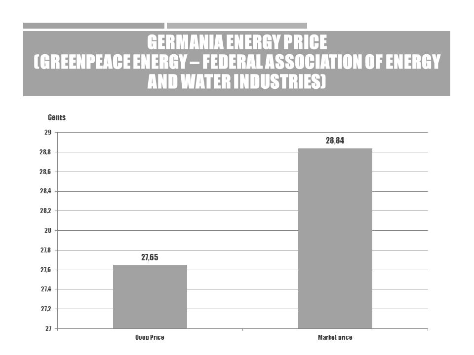 GERMANIA ENERGY PRICE (GREENPEACE ENERGY – FEDERAL ASSOCIATION OF ENERGY AND WATER INDUSTRIES) Cents