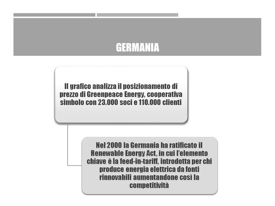 GERMANIA Il grafico analizza il posizionamento di prezzo di Greenpeace Energy, cooperativa simbolo con 23.000 soci e 110.000 clienti Nel 2000 la Germania ha ratificato il Renewable Energy Act, in cui l'elemento chiave è la feed-in-tariff, introdotta per chi produce energia elettrica da fonti rinnovabili aumentandone così la competitività