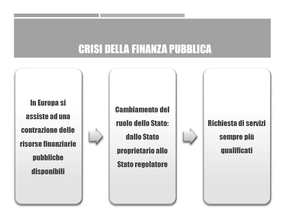 CRISI DELLA FINANZA PUBBLICA In Europa si assiste ad una contrazione delle risorse finanziarie pubbliche disponibili Cambiamento del ruolo dello Stato: dallo Stato proprietario allo Stato regolatore Richiesta di servizi sempre più qualificati