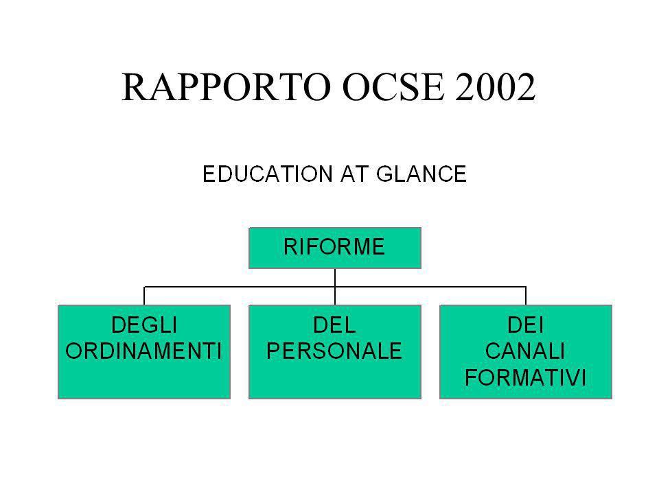 OCSE 2002 INDICAZIONI PER LE RIFORME DEL PERSONALE DOCENTE:  PROFESSIONALIZZAZIONE  VALORIZZAZIONE SOCIALE
