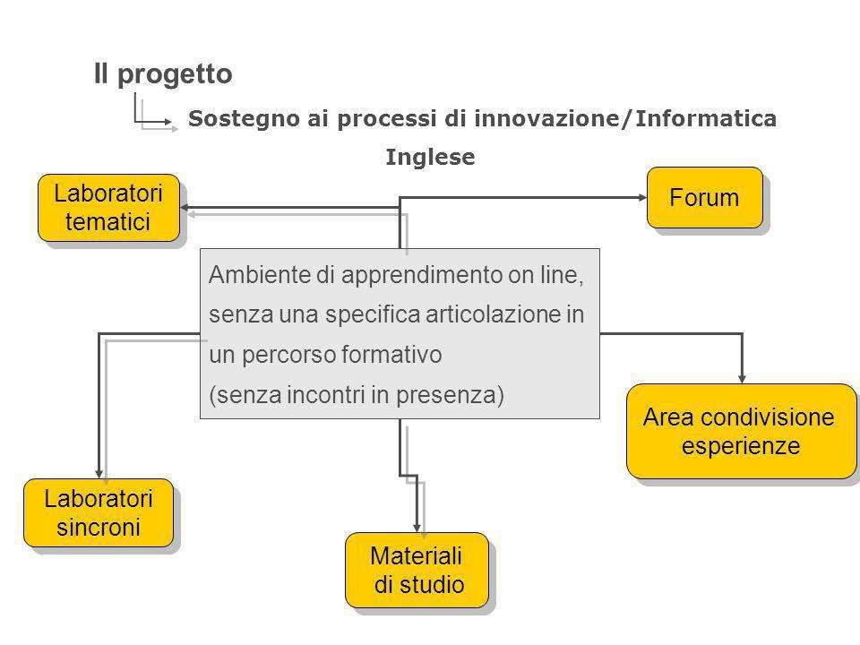 Il progetto Sostegno ai processi di innovazione/Informatica Inglese Forum Area condivisione esperienze Area condivisione esperienze Materiali di studi