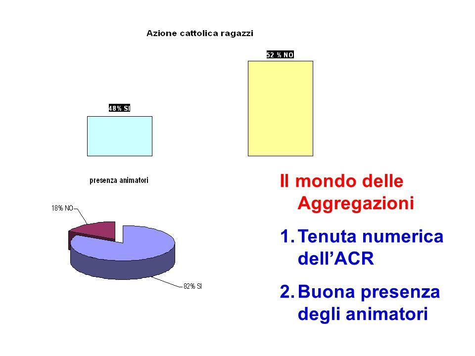 Il mondo delle Aggregazioni 1.Tenuta numerica dell'ACR 2.Buona presenza degli animatori