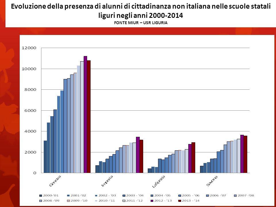 Evoluzione della presenza di alunni di cittadinanza non italiana nelle scuole statali liguri negli anni 2000-2014 FONTE MIUR – USR LIGURIA