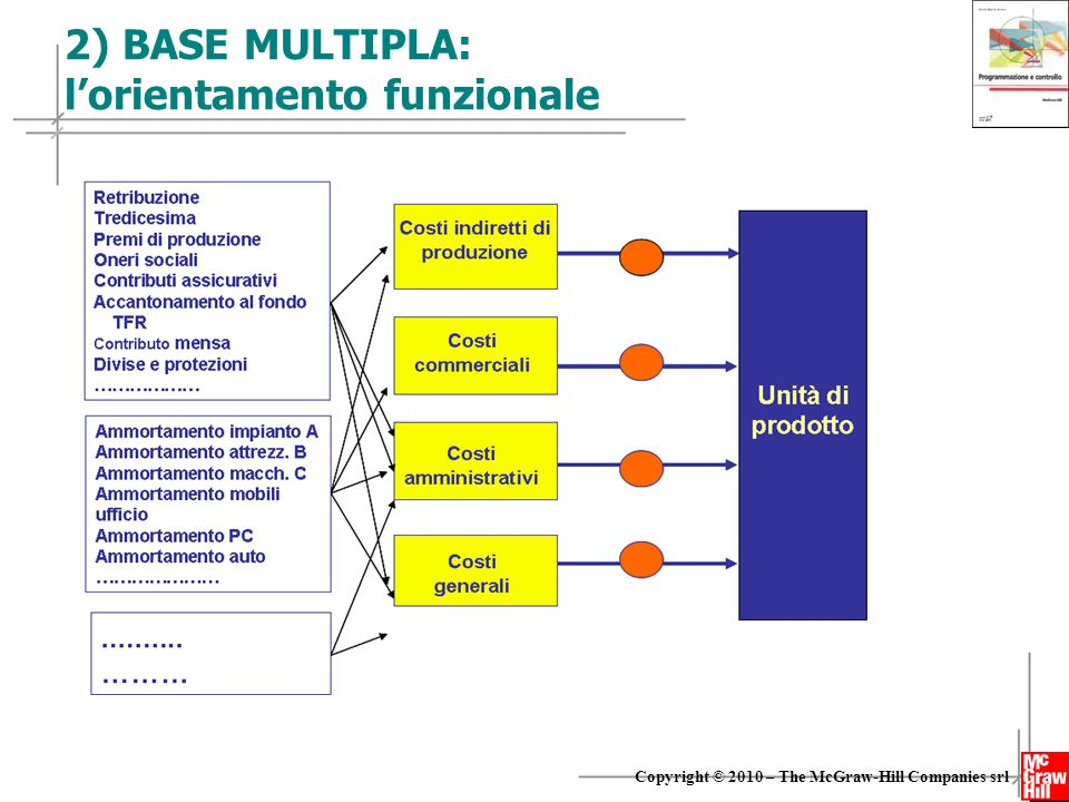 14 Copyright © 2010 – The McGraw-Hill Companies srl 2) BASE MULTIPLA: l'orientamento funzionale