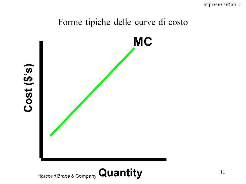 Imprese e settori 13 11 Cost ($'s) Quantity MC Forme tipiche delle curve di costo Harcourt Brace & Company
