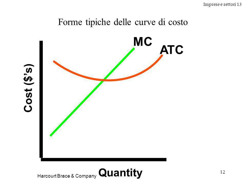 Imprese e settori 13 12 Forme tipiche delle curve di costo Cost ($'s) Quantity MC ATC Harcourt Brace & Company