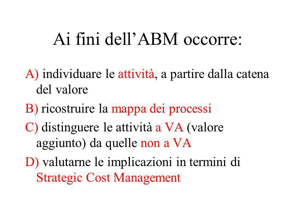 Ai fini dell'ABM occorre: A) individuare le attività, a partire dalla catena del valore B) ricostruire la mappa dei processi C) distinguere le attività a VA (valore aggiunto) da quelle non a VA D) valutarne le implicazioni in termini di Strategic Cost Management