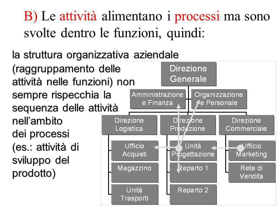 B) Le attività alimentano i processi ma sono svolte dentro le funzioni, quindi: la struttura organizzativa aziendale (raggruppamento delle attività nelle funzioni) non sempre rispecchia la sequenza delle attività nell'ambito dei processi (es.: attività di sviluppo del prodotto)