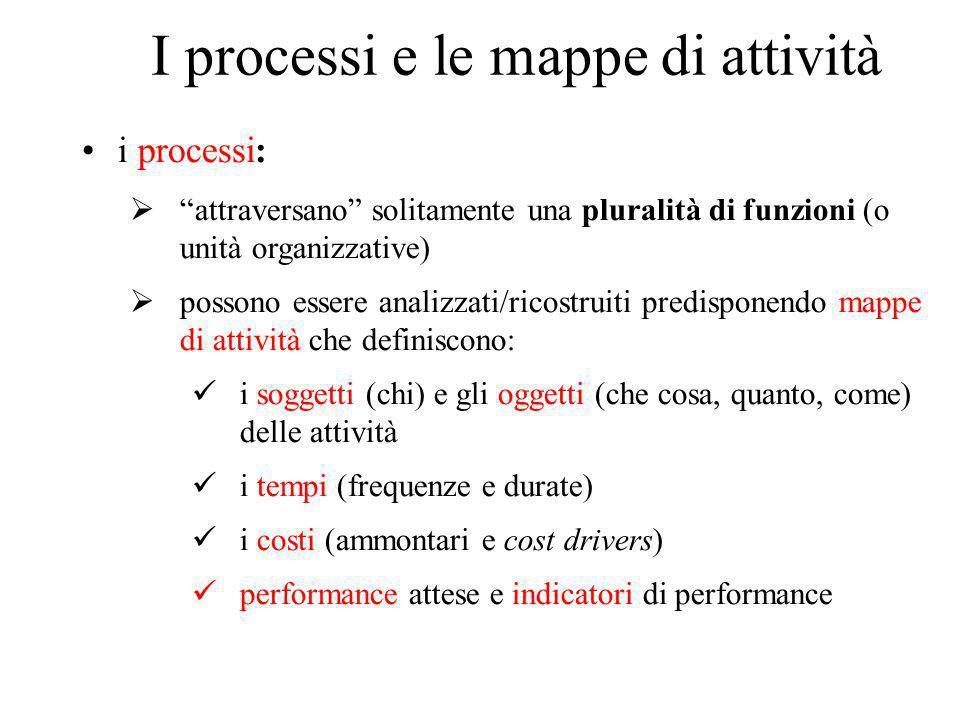 I processi e le mappe di attività i processi:  attraversano solitamente una pluralità di funzioni (o unità organizzative)  possono essere analizzati/ricostruiti predisponendo mappe di attività che definiscono: i soggetti (chi) e gli oggetti (che cosa, quanto, come) delle attività i tempi (frequenze e durate) i costi (ammontari e cost drivers) performance attese e indicatori di performance