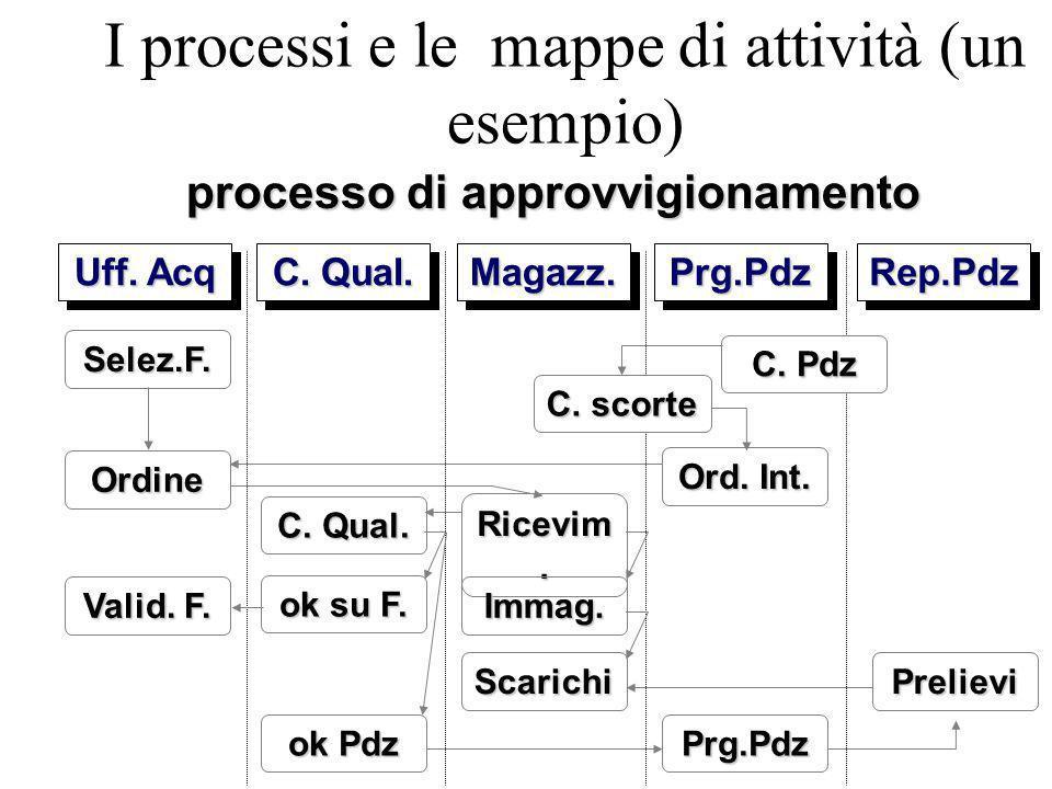 I processi e le mappe di attività (un esempio) processo di approvvigionamento Uff.