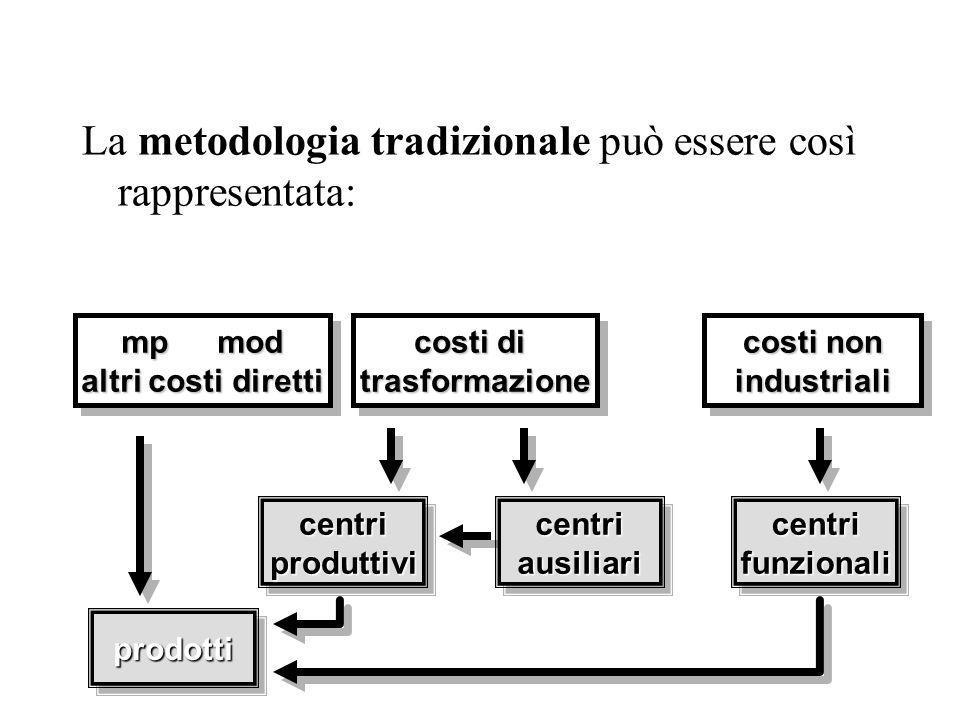La metodologia tradizionale può essere così rappresentata: costi di trasformazione trasformazione costi non industriali industriali mpmod altri costi diretti mpmod altri costi diretti centriproduttivicentriproduttivicentriausiliaricentriausiliari centrifunzionalicentrifunzionali prodottiprodotti