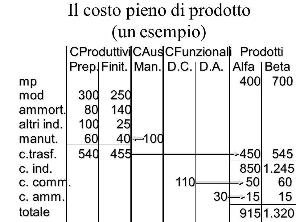 Il costo pieno di prodotto (un esempio)CProduttiviCAusCFunzionaliProdotti Prep.Finit.Man.D.C.D.A.AlfaBeta mp400700 mod300250 ammort.80140 altri ind.