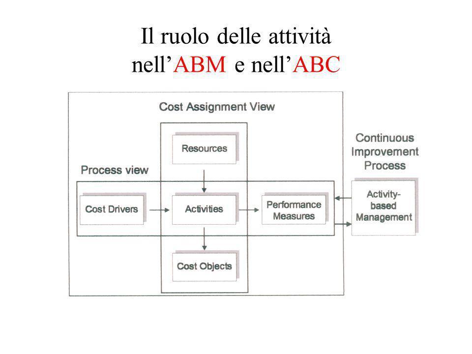 ABC e oggetti di costo il metodo è focalizzato sui costi indiretti relativi:  alle attività produttive  alle attività di supporto alla produzione  ai servizi generali di produzione  alle attività non industriali