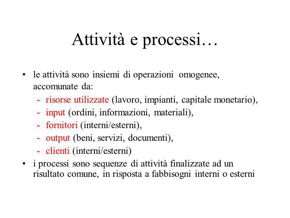 N.B. esempi di misure di performance di attività e processi
