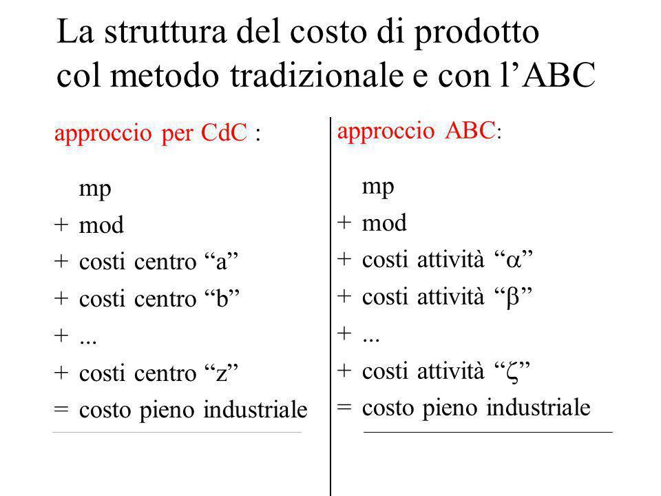 La struttura del costo di prodotto col metodo tradizionale e con l'ABC approccio per CdC : mp +mod +costi centro a +costi centro b +...