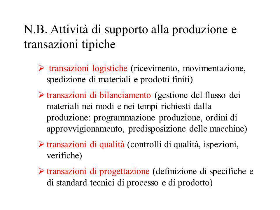 N.B. Attività di supporto alla produzione e transazioni tipiche  transazioni logistiche (ricevimento, movimentazione, spedizione di materiali e prodo