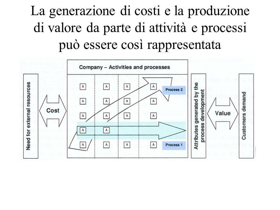 L'Activity Based Management (ABM)