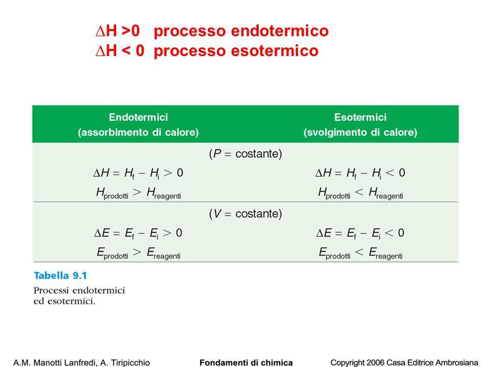 ∆H >0 processo endotermico ∆H < 0 processo esotermico