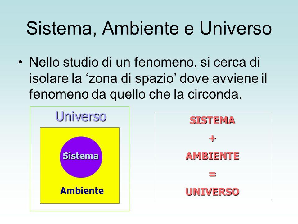 Sistema, Ambiente e Universo Nello studio di un fenomeno, si cerca di isolare la 'zona di spazio' dove avviene il fenomeno da quello che la circonda.