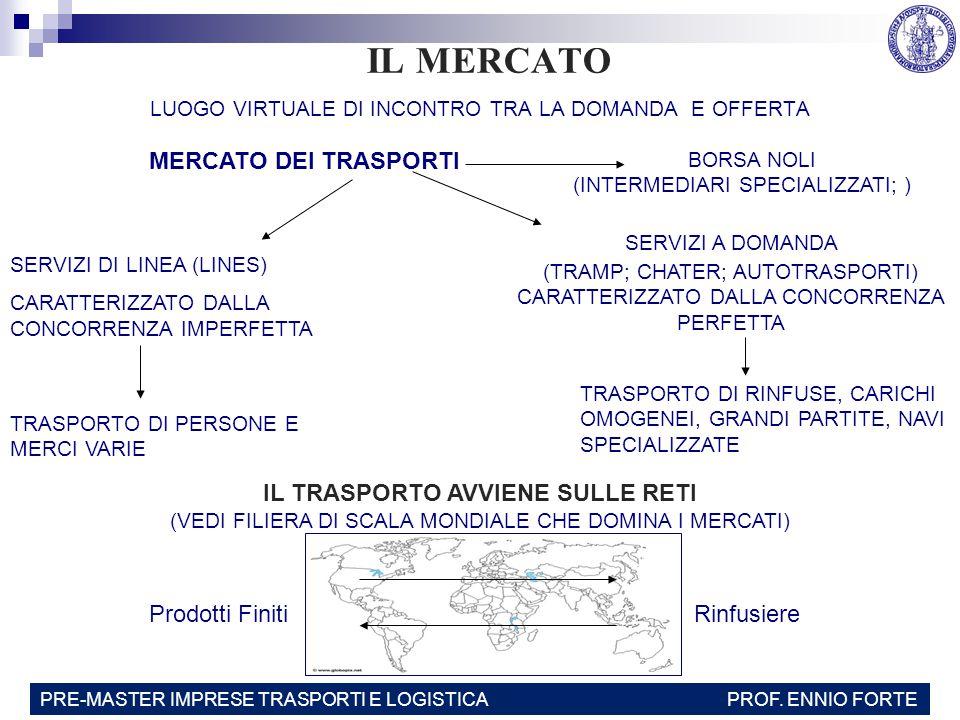 IL MERCATO LUOGO VIRTUALE DI INCONTRO TRA LA DOMANDA E OFFERTA MERCATO DEI TRASPORTI BORSA NOLI (INTERMEDIARI SPECIALIZZATI; ) SERVIZI DI LINEA (LINES) CARATTERIZZATO DALLA CONCORRENZA IMPERFETTA TRASPORTO DI PERSONE E MERCI VARIE SERVIZI A DOMANDA (TRAMP; CHATER; AUTOTRASPORTI) CARATTERIZZATO DALLA CONCORRENZA PERFETTA TRASPORTO DI RINFUSE, CARICHI OMOGENEI, GRANDI PARTITE, NAVI SPECIALIZZATE IL TRASPORTO AVVIENE SULLE RETI (VEDI FILIERA DI SCALA MONDIALE CHE DOMINA I MERCATI) Prodotti FinitiRinfusiere PRE-MASTER IMPRESE TRASPORTI E LOGISTICA PROF.