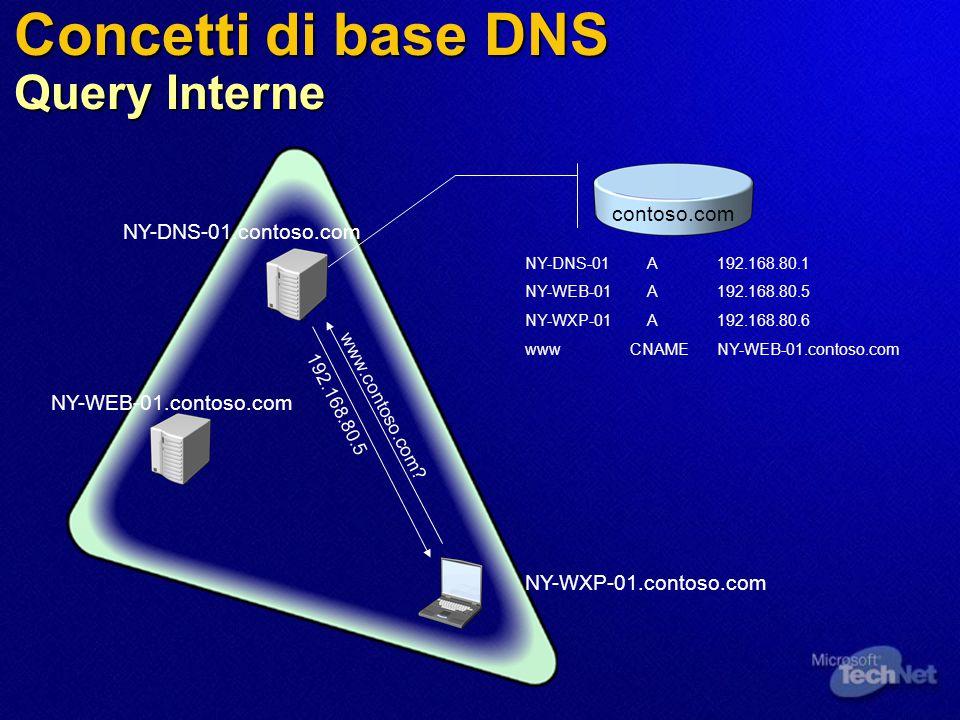 Concetti di base DNS Query Interne NY-WXP-01.contoso.com NY-WEB-01.contoso.com NY-DNS-01.contoso.com NY-DNS-01 A192.168.80.1 NY-WEB-01 A192.168.80.5 NY-WXP-01 A192.168.80.6 www CNAMENY-WEB-01.contoso.com www.contoso.com.