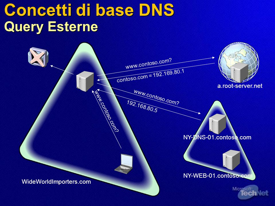 Concetti di base DNS Query Esterne WideWorldImporters.com NY-DNS-01.contoso.com NY-WEB-01.contoso.com a.root-server.net www.contoso.com.