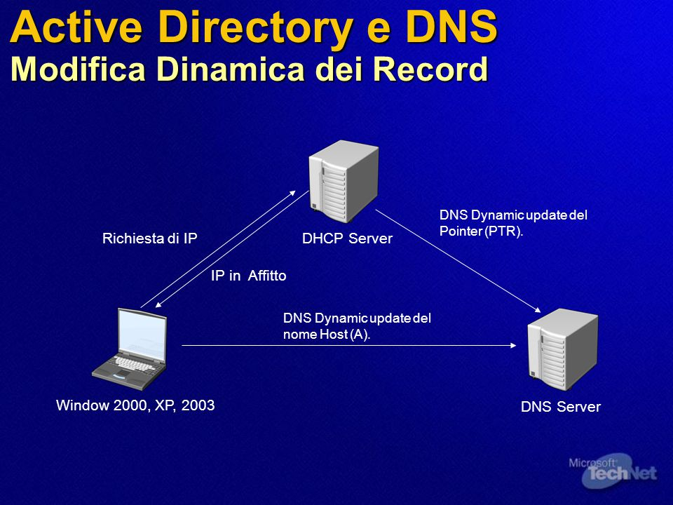 Active Directory e DNS Modifica Dinamica dei Record DNS Server DHCP ServerRichiesta di IP IP in Affitto DNS Dynamic update del nome Host (A).