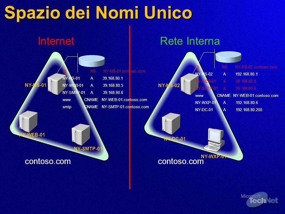 Spazio dei Nomi Unico contoso.com InternetRete Interna NY-WEB-01 NY-SMTP-01 NY-NS-01 NY-NS-02 NY-DC-01 NY-WXP-01 @ NS NY-NS-01.contoso.com NY-NS-01 A 39.168.80.1 NY-WEB-01 A 39.168.80.5 NY-SMTP-01 A 39.168.80.6 www CNAME NY-WEB-01.contoso.com smtp CNAME NY-SMTP-01.contoso.com @ NS NY-NS-02.contoso.com NY-NS-02 A 192.168.80.1 NY-WEB-01 A 39.168.80.5 NY-SMTP-01 A 39.168.80.6 www CNAME NY-WEB-01.contoso.com NY-WXP-01 A 192.168.80.6 NY-DC-01 A 192.168.80.200