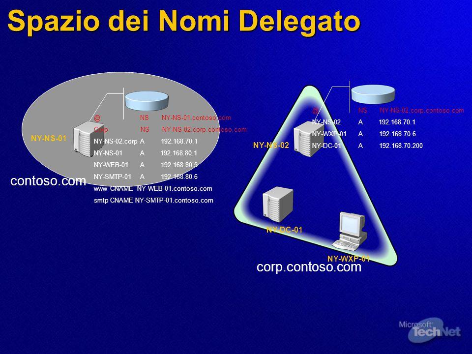 Spazio dei Nomi Delegato contoso.com corp.contoso.com NY-NS-01 NY-NS-02 NY-DC-01 NY-WXP-01 @ NS NY-NS-01.contoso.com Corp NS NY-NS-02.corp.contoso.com NY-NS-02.corp A 192.168.70.1 NY-NS-01 A 192.168.80.1 NY-WEB-01 A 192.168.80.5 NY-SMTP-01 A 192.168.80.6 www CNAME NY-WEB-01.contoso.com smtp CNAME NY-SMTP-01.contoso.com @ NS NY-NS-02.corp.contoso.com NY-NS-02 A 192.168.70.1 NY-WXP-01 A 192.168.70.6 NY-DC-01 A 192.168.70.200