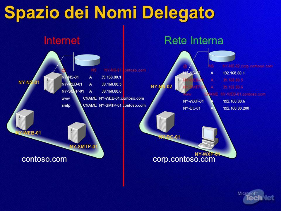 Spazio dei Nomi Delegato contoso.comcorp.contoso.com InternetRete Interna NY-WEB-01 NY-SMTP-01 NY-NS-01 NY-NS-02 NY-DC-01 NY-WXP-01 @ NS NY-NS-01.cont