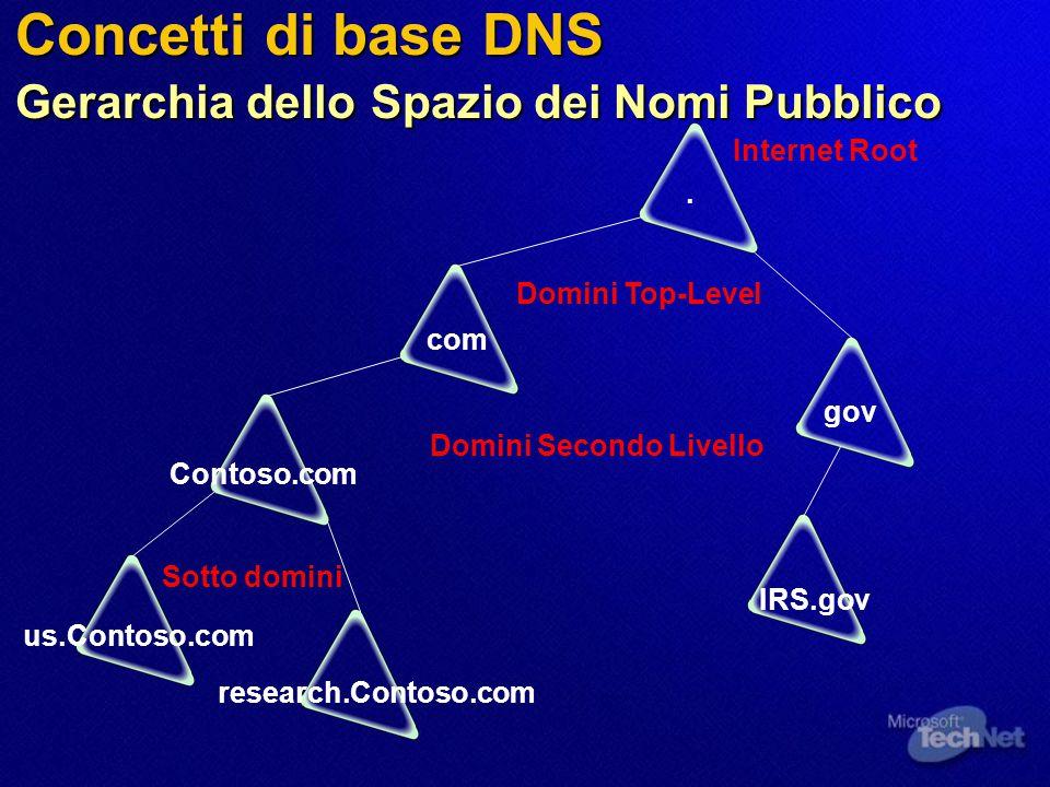 Concetti di base DNS Gerarchia dello Spazio dei Nomi Pubblico. com gov research.Contoso.com us.Contoso.com IRS.gov Contoso.com Internet Root Sotto dom