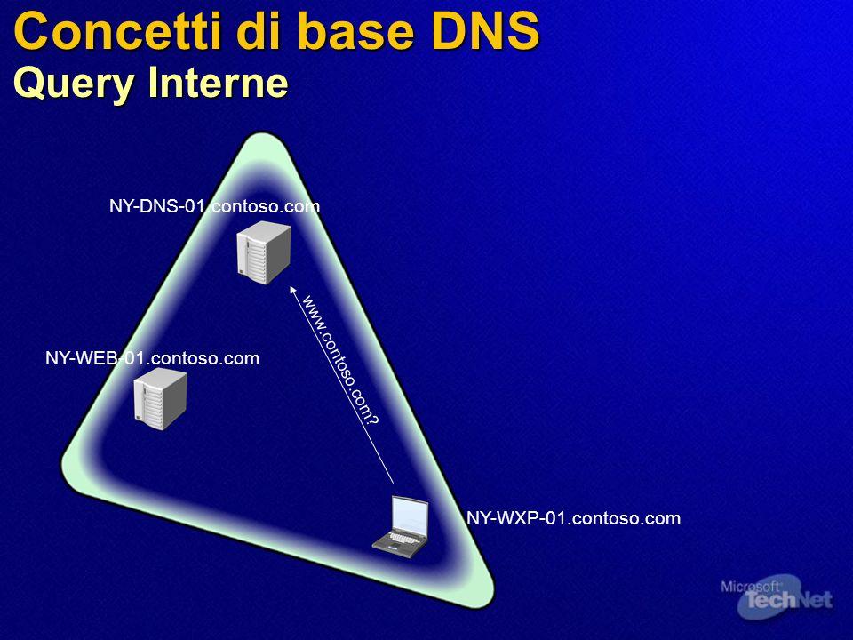 Concetti di base DNS Query Interne NY-WXP-01.contoso.com NY-WEB-01.contoso.com NY-DNS-01.contoso.com www.contoso.com