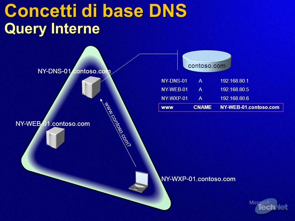 Concetti di base DNS Query Interne NY-WXP-01.contoso.com NY-WEB-01.contoso.com NY-DNS-01.contoso.com NY-DNS-01 A192.168.80.1 NY-WEB-01 A192.168.80.5 N