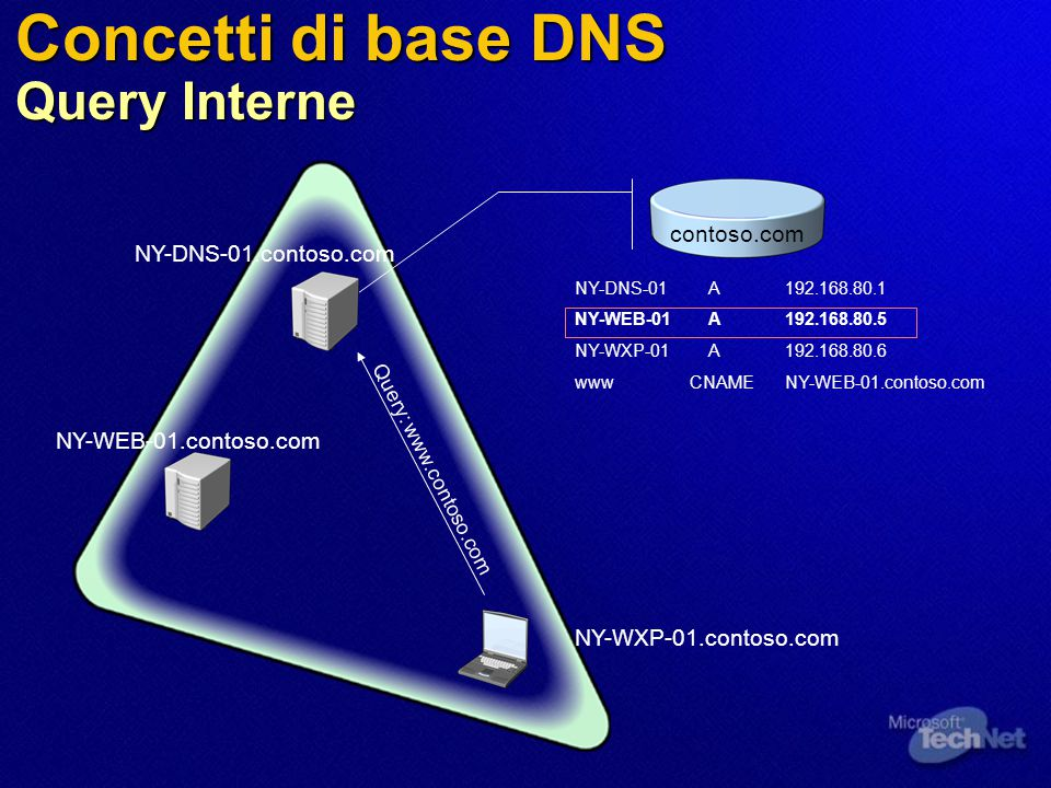 Concetti di base DNS Query Interne NY-WXP-01.contoso.com NY-WEB-01.contoso.com NY-DNS-01.contoso.com NY-DNS-01 A192.168.80.1 NY-WEB-01 A192.168.80.5 NY-WXP-01 A192.168.80.6 www CNAMENY-WEB-01.contoso.com Query: www.contoso.com contoso.com