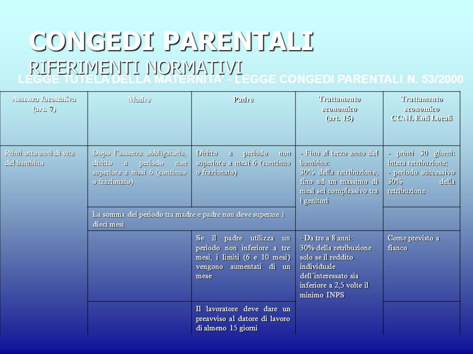 CONGEDI PARENTALI RIFERIMENTI NORMATIVI LEGGE TUTELA DELLA MATERNITA' - LEGGE CONGEDI PARENTALI N.