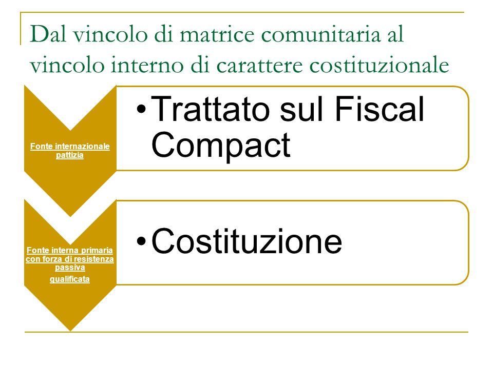 Dal vincolo di matrice comunitaria al vincolo interno di carattere costituzionale Fonte internazionale pattizia Trattato sul Fiscal Compact Fonte inte