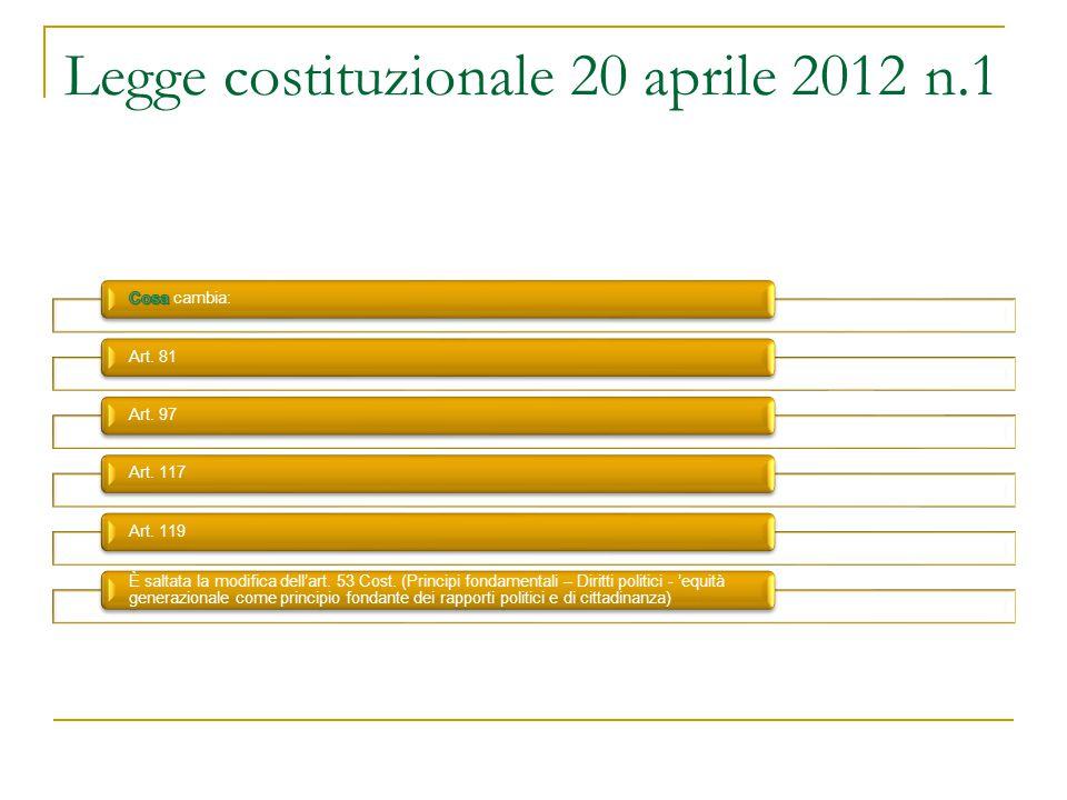 Legge costituzionale 20 aprile 2012 n.1 Art. 81Art. 97Art. 117Art. 119 È saltata la modifica dell'art. 53 Cost. (Principi fondamentali – Diritti polit