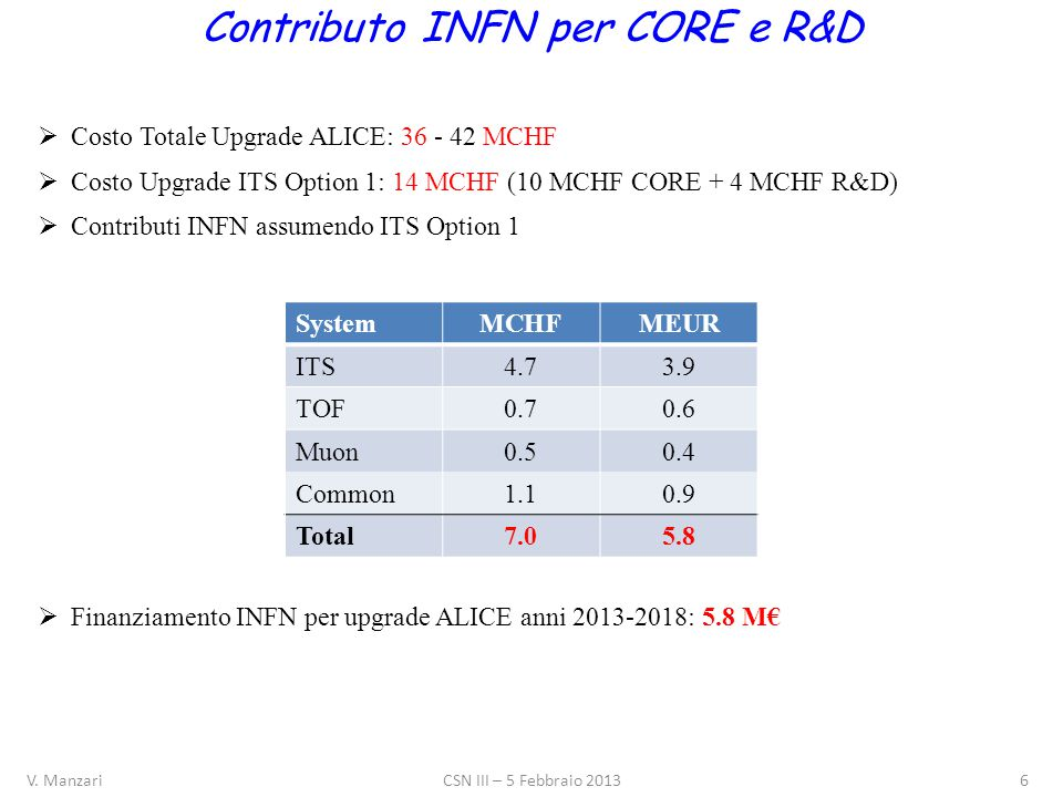 Cost Estimate Contributo INFN per CORE e R&D  Costo Totale Upgrade ALICE: 36 - 42 MCHF  Costo Upgrade ITS Option 1: 14 MCHF (10 MCHF CORE + 4 MCHF R&D)  Contributi INFN assumendo ITS Option 1  Finanziamento INFN per upgrade ALICE anni 2013-2018: 5.8 M€ SystemMCHFMEUR ITS4.73.9 TOF0.70.6 Muon0.50.4 Common1.10.9 Total7.05.8 V.