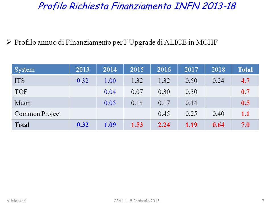 Cost Estimate Profilo Richiesta Finanziamento INFN 2013-18  Profilo annuo di Finanziamento per l'Upgrade di ALICE in MCHF System201320142015201620172018Total ITS0.321.001.32 0.500.244.7 TOF0.040.070.30 0.7 Muon0.050.140.170.140.5 Common Project0.450.250.401.1 Total0.321.091.532.241.190.647.0 V.