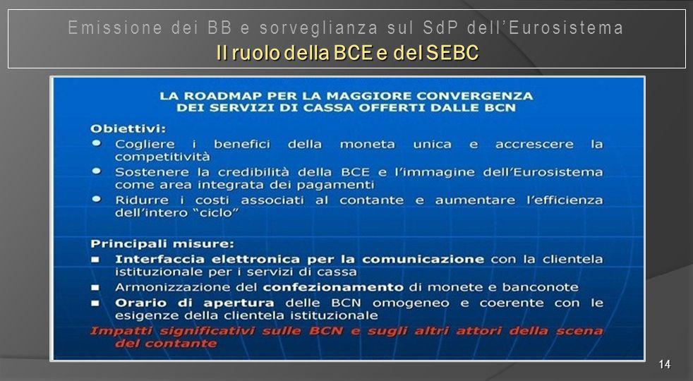 14 Emissione dei BB e sorveglianza sul SdP dell'Eurosistema Il ruolo della BCE e del SEBC