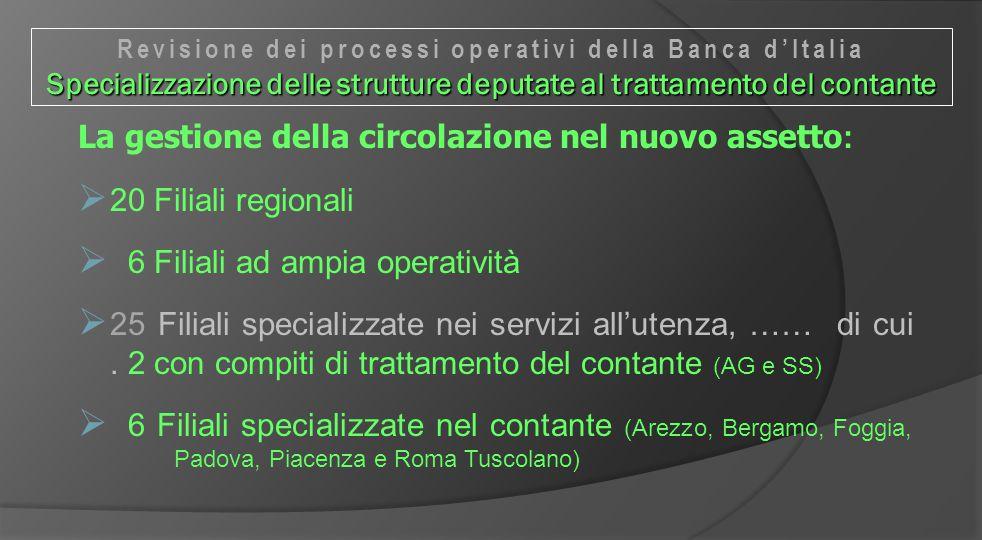 La gestione della circolazione nel nuovo assetto :  20 Filiali regionali  6 Filiali ad ampia operatività  25 Filiali specializzate nei servizi all'