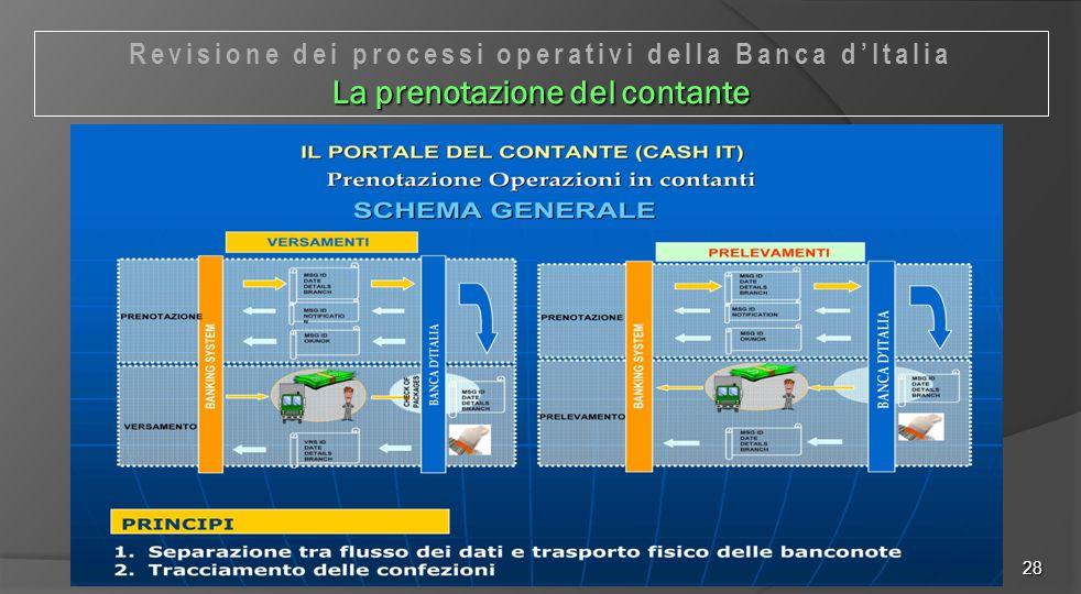 28 Revisione dei processi operativi della Banca d'Italia La prenotazione del contante