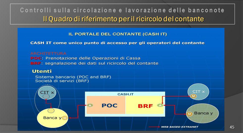 45 Il Quadro di riferimento per il ricircolo del contante Controlli sulla circolazione e lavorazione delle banconote Il Quadro di riferimento per il r