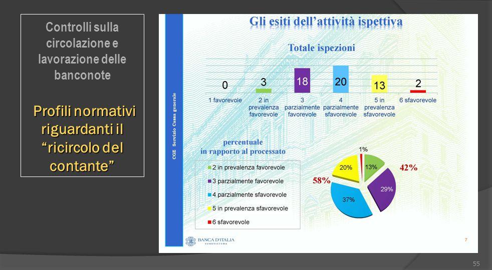 """55 Controlli sulla circolazione e lavorazione delle banconote Profili normativi riguardanti il """"ricircolo del contante"""" Profili normativi riguardanti"""