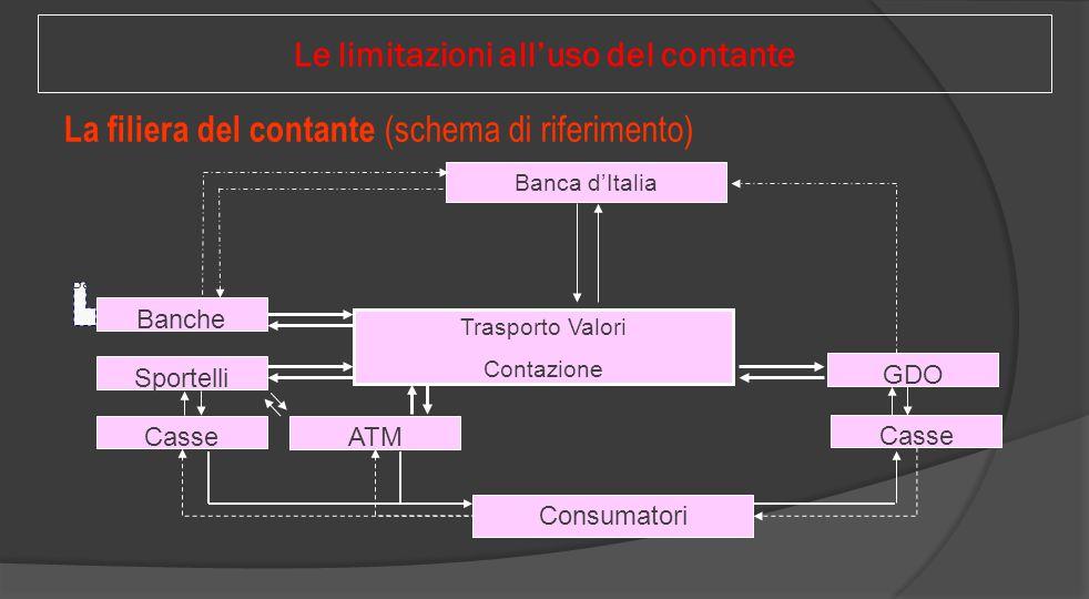 La filiera del contante (schema di riferimento) Banca d'Italia Trasporto Valori Contazione Consumatori ATM Casse Sportelli Banche GDO Sistema Bancario