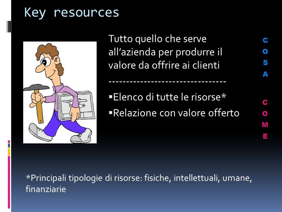 Key resources Tutto quello che serve all'azienda per produrre il valore da offrire ai clienti ---------------------------------  Elenco di tutte le r