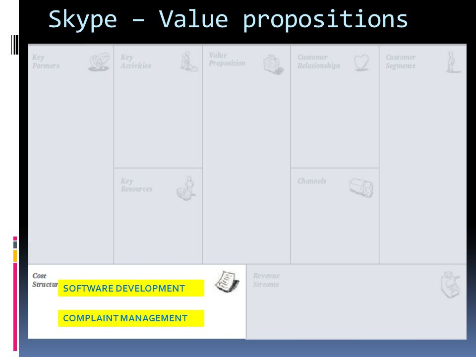 Skype – Value propositions SOFTWARE DEVELOPMENT COMPLAINT MANAGEMENT
