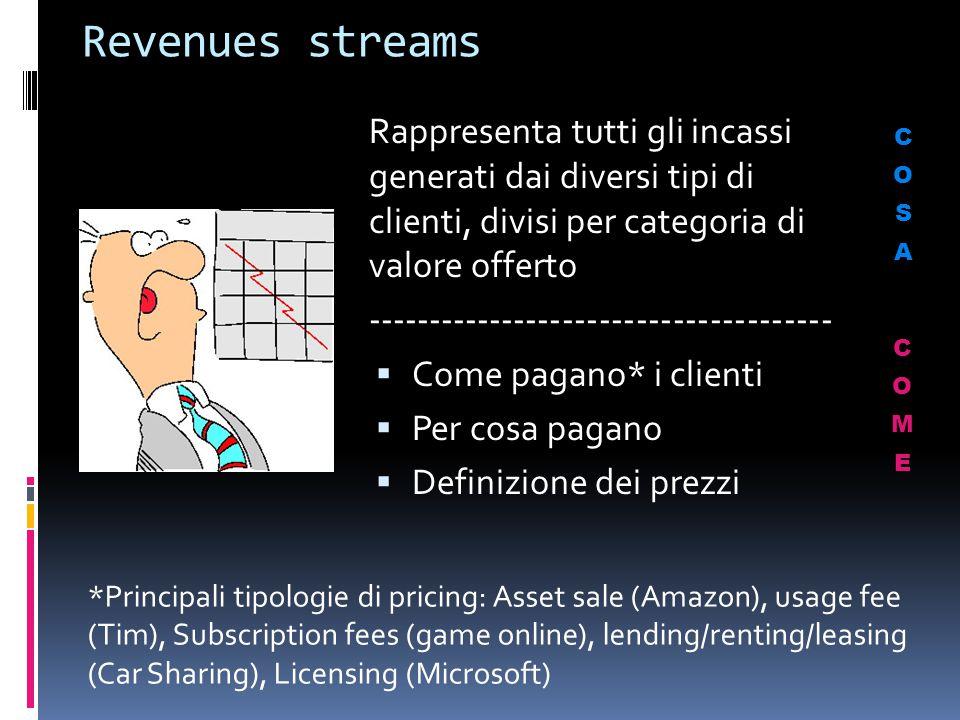 Revenues streams Rappresenta tutti gli incassi generati dai diversi tipi di clienti, divisi per categoria di valore offerto --------------------------