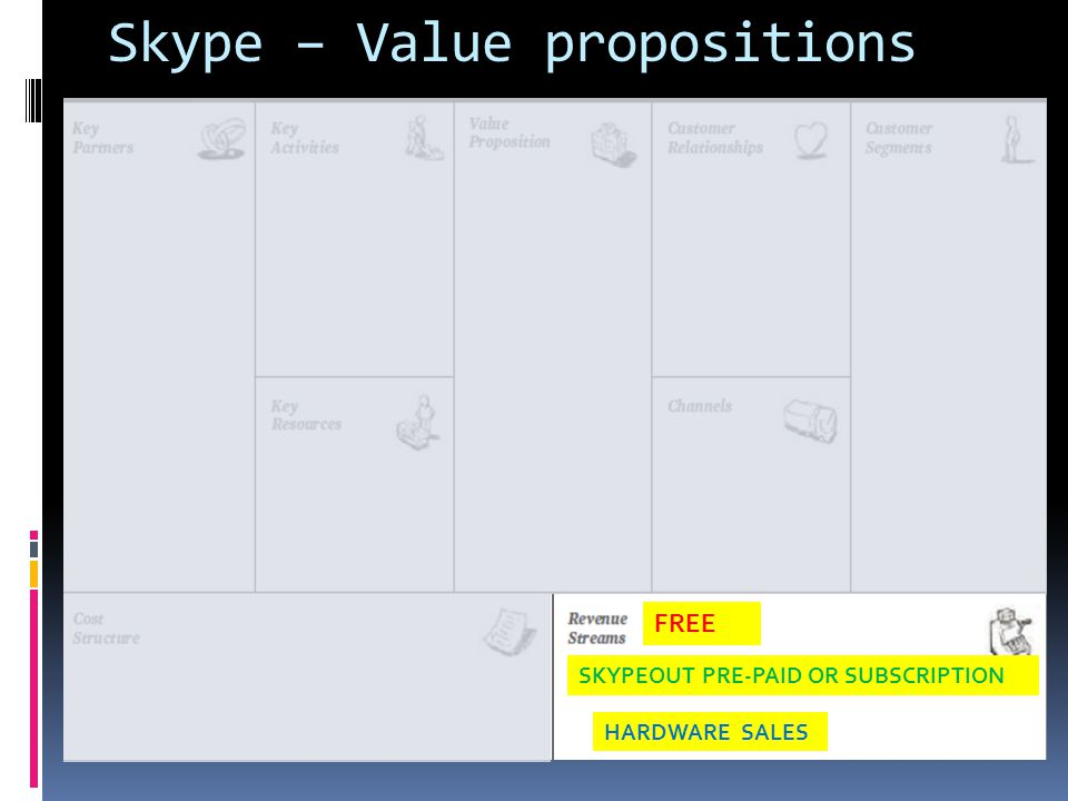 Skype – Value propositions FREE SKYPEOUT PRE-PAID OR SUBSCRIPTION HARDWARE SALES