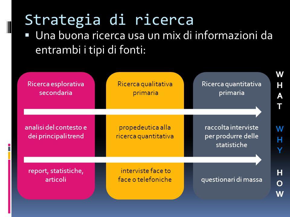 Strategia di ricerca  Una buona ricerca usa un mix di informazioni da entrambi i tipi di fonti:  Esempio: Ricerca esplorativa secondaria analisi del